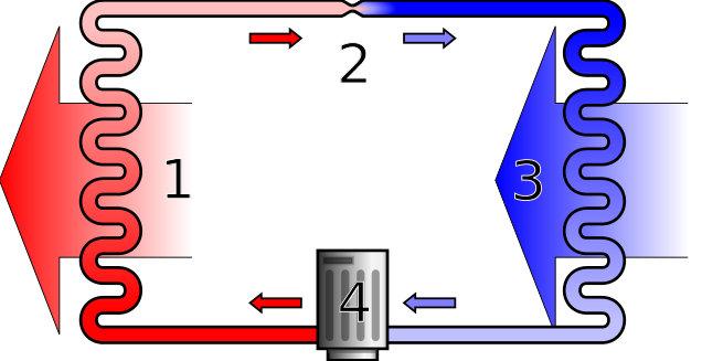 Principio di funzionamento di una pompa di calore